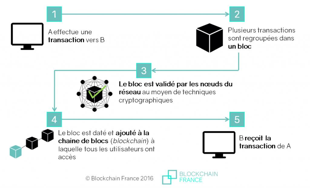 Comment fonctionne la blockchain, blockchain, noeud blockhain, chaine de bloc